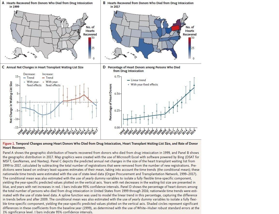 Studie zeigt Muster von Drogen-Vergiftung Todesfälle, Organspender in den USA