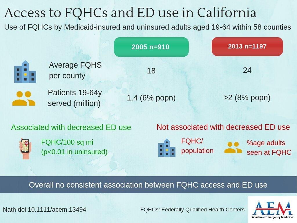Zugang zu Staatlich qualifizierten Gesundheitszentren nicht übersetzt in niedrigeren raten von ED verwenden