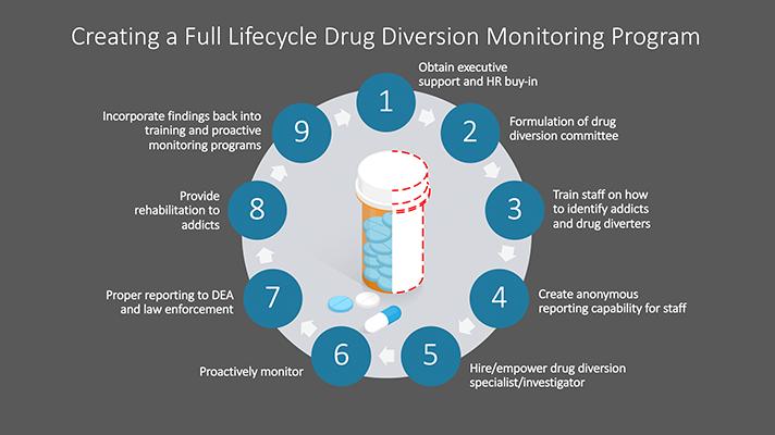 9 Schritte zum Erstellen eines Medikament-Abzweigung-Monitoring-Programm