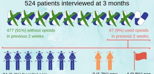 Opioid-Gebrauch und Missbrauch von drei Monaten nach ED-besuchen für akute Schmerzen