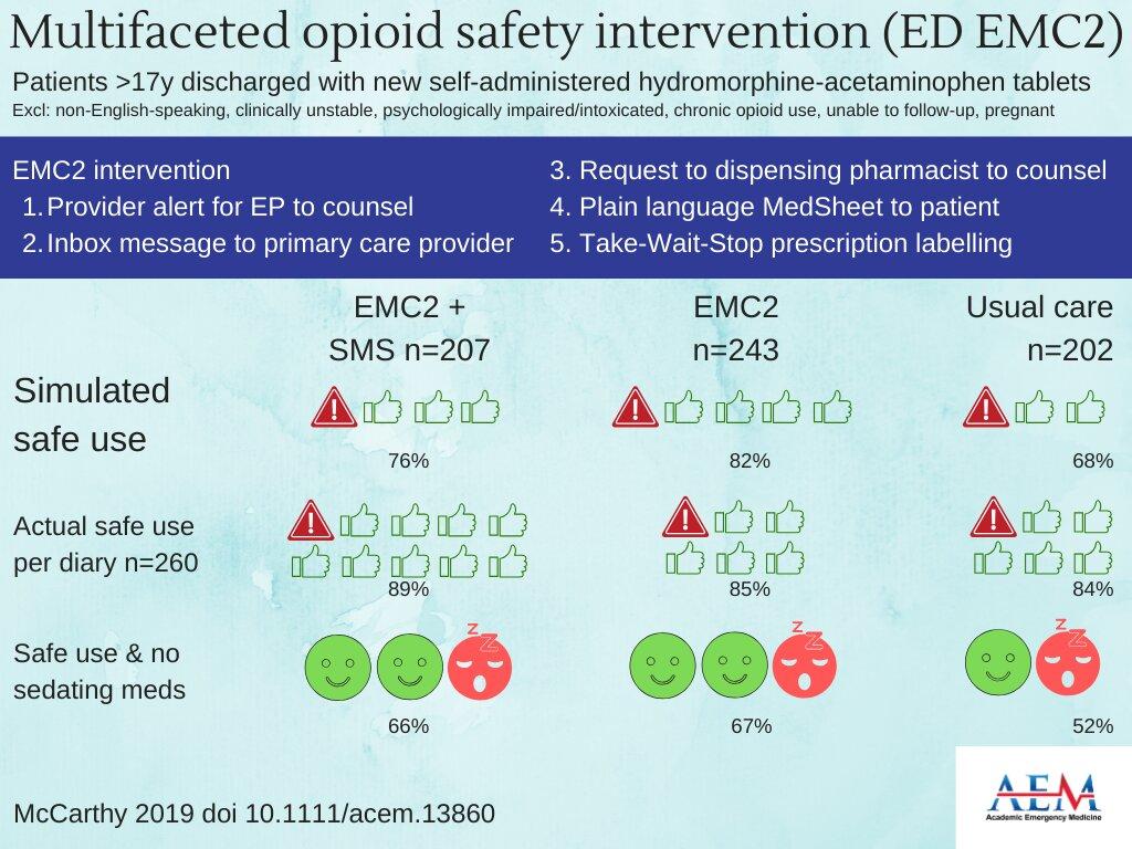 Studie: EMC2-tools verbessert die sichere Dosierung der Opioide, hatte aber keinen Einfluss auf die tatsächliche Nutzung