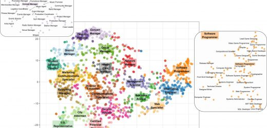 Enthüllung einer neuen Karte, die offenbart die versteckten Persönlichkeiten der Arbeitsplätze