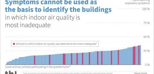 Schule-Innenluft-Qualität nicht zuverlässig eingeschätzt werden können, basierend auf der Schüler Symptome