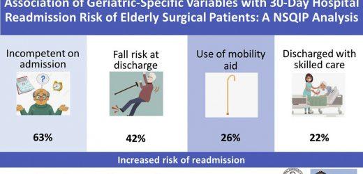 Rückübernahme Risiko erhöht bei älteren Patienten mit geriatrischen-spezifische Merkmale