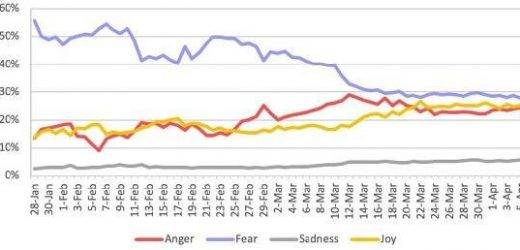 Studie findet globaler Gefühle in Richtung COVID-19 verschiebt sich von der Angst zur Wut