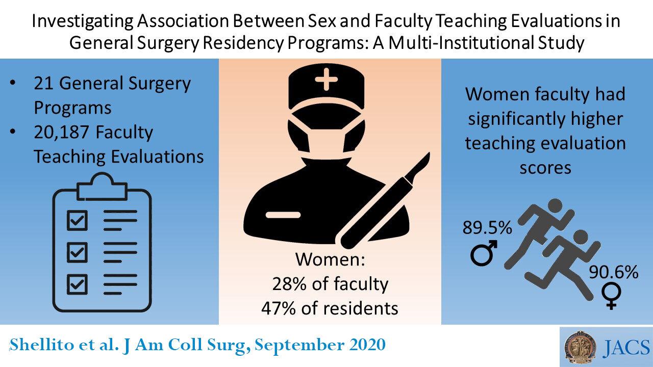 Gender-bias in der Bewertung von chirurgischen Facharztausbildung Mitglieder der Fakultät möglicherweise sinkt