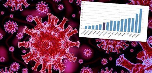 Studie zeigt, wie Deutschland die Pandemie im Europa-Vergleich bisher bewältigt hat